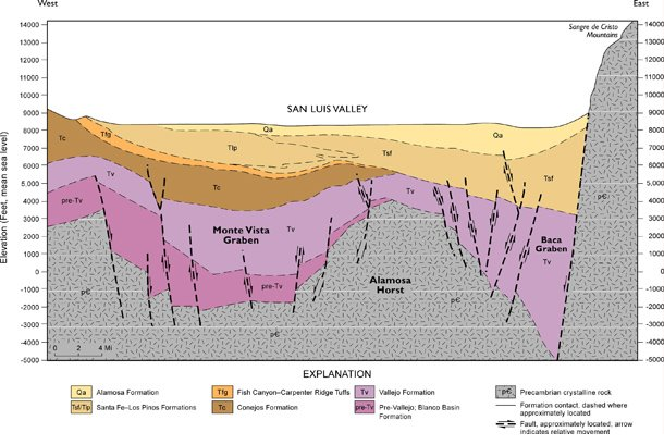 Figure 2. Geologic cross-section of San Luis Valley showing Tertiary volcanic rocks (in pink) and Quaternary and Tertiary sediments/rocks (in brown; from Ground Water Atlas of Colorado)