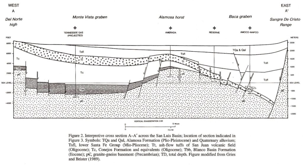 Figure 3-a. Geological interpetation of Brister and Greis (1989)