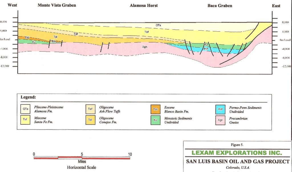 Figure 7. Lexam's (Hoey, et al., 2006) geologic cross-section of the northern San Luis Valley, showing the presence of Mesozoic sedimentary rocks (in green)