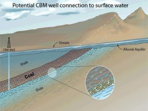 Figure 4. Schematic diagram of coal-bed methane gas well and coal bed in San Juan Basin. In the San Luis Basin, the aquifer extends throughout the entire section