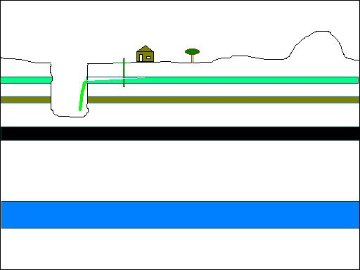 "Figure 6. Simplified schematic cross-section; green layer is ""good water,"" brown layer is ""bad water,"" black layer is coal seam, and blue layer is gas-bearing rock strata"