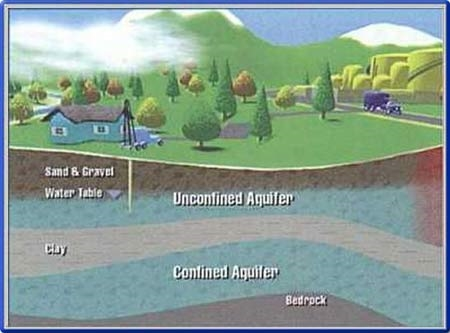 Figure 2. Schematic diagram of unconfined and confined aquifers over bedrock