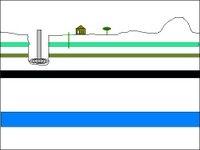 Figure 8. Drill bit penetrates upper strata, including good and bad water aquifers